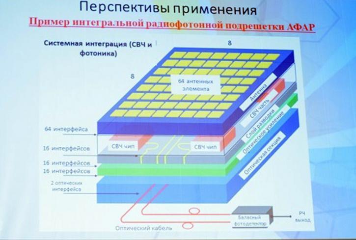 В России завершается разработка радиофотонного радара