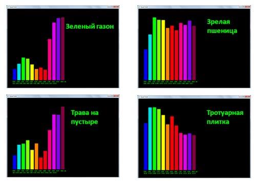 Примеры регистрации потоков отраженного излучения различных поверхностей