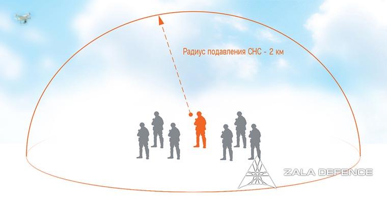 Компания ZALA AERO разработала новое портативное устройство РЭБ