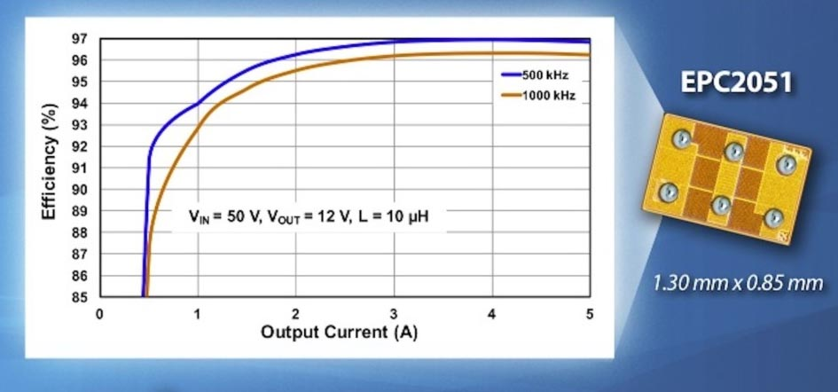 EPC Introduces 100 V eGaN Power Transistor - 30 Times Smaller Than Comparable Silicon and Capable of 97% Efficiency at 500 kHz