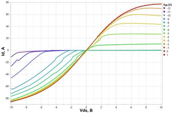 Вольт-амперная характеристика V80N65B