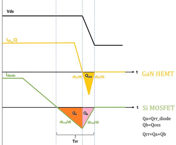 Время восстановления обратного диода Si-MOSFET и GaN HEMT