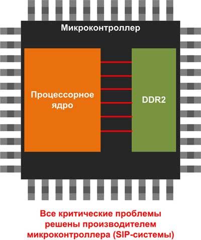 При разработке микроконтроллера со встроенным ОЗУ производитель берет на себя все самые сложные проблемы