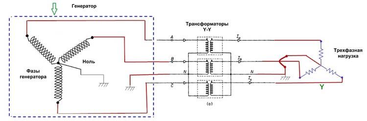 Подключение фаз генератора к электрической сети