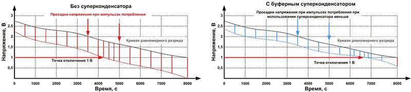 Время работы аккумулятора увеличивается при использовании суперконденсаторов