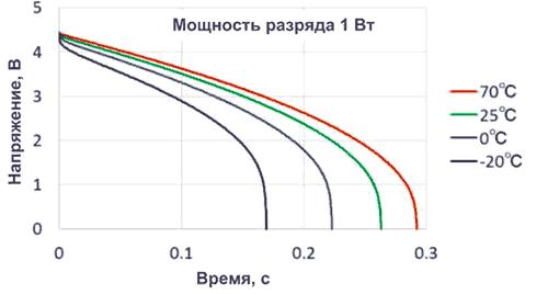 Время разряда суперконденсаторов DMHA14R5V353M4ATA0 емкостью 35 мФ