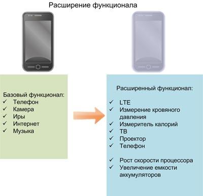 Будущее смартфонов
