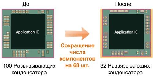 Уменьшение площади печатной платы за счет использования MLCC-конденсаторов с низким ESL