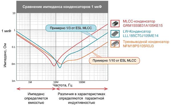 Частотные зависимости импедансов трех типов конденсаторов
