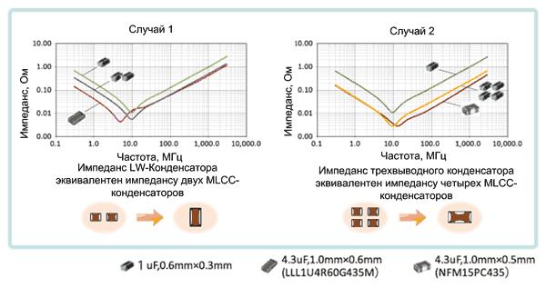 Уменьшение числа компонентов при использовании низкоиндуктивных конденсаторов