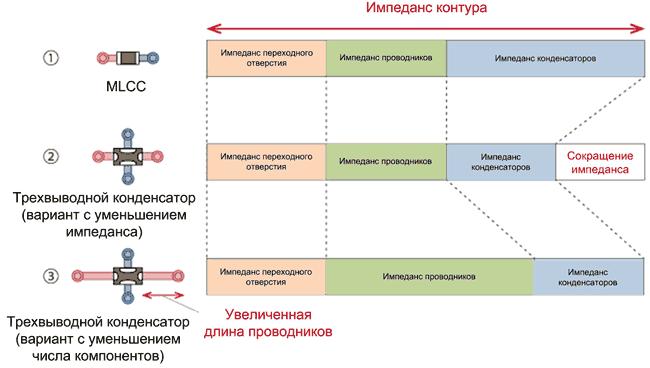 Сравнение импеданса контуров тока