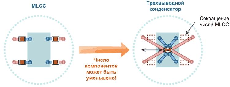 Сокращение числа развязывающих конденсаторов за счет использования трехвыводных конденсаторов