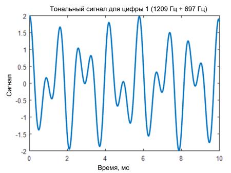 Тональный DTMF-сигнал