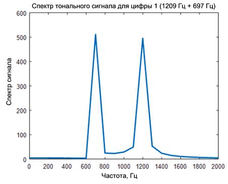 Спектр тонального DTMF-сигнала