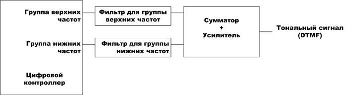 Схема аналоговой обработки для получения DTMF-сигнала