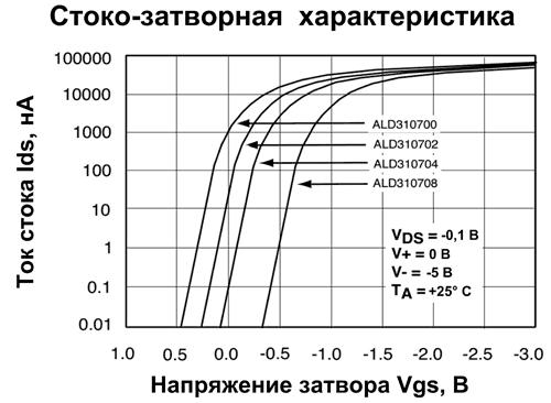 Вид стоко-затворных характеристик ALD310700A/ ALD310700 поясняет, как новые транзисторы могут помочь в создании низковольтных схем, использующих источники питания с напряжениями менее +0.5 В