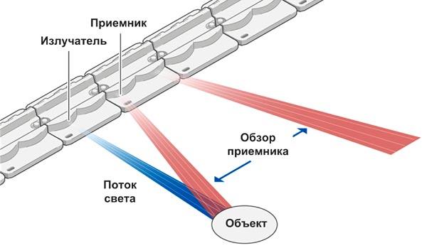 Что значит оптический сенсорный экран? Обзор модулей и технологии zForce от Neonode