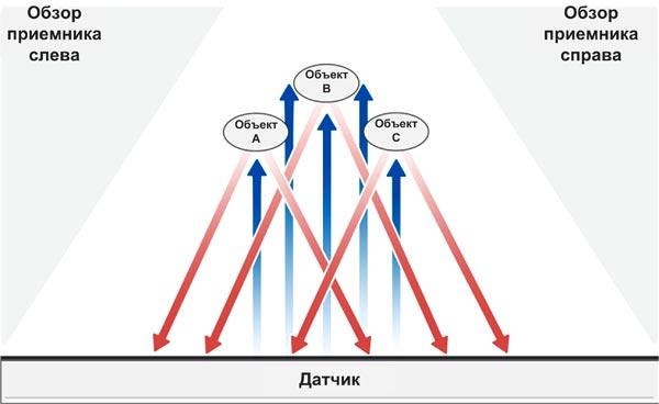 Оптические модули zForce могут распознавать несколько объектов