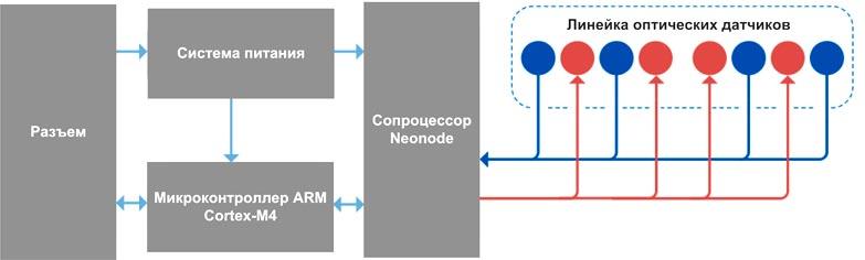 Блок-схема оптических модулей zForce AIR