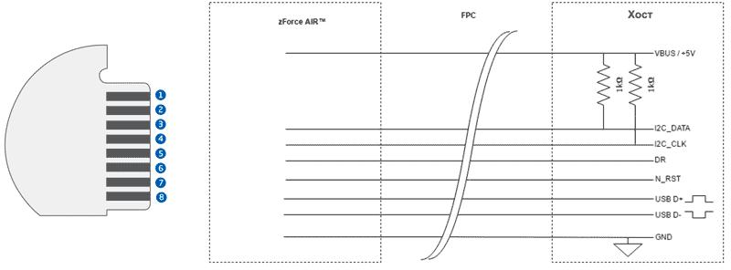 Подключение оптических модулей zForce AIR