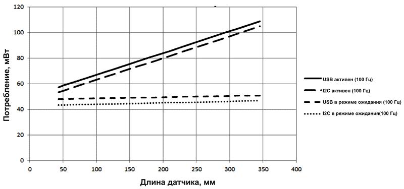 Потребление оптических модулей zForce AIR