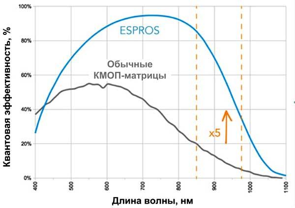 Высокая чувствительность - важное достоинство матриц Espros