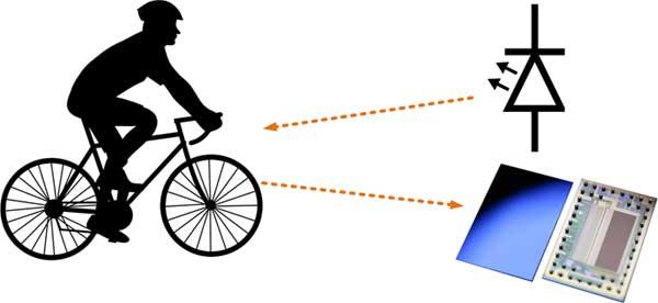 Принцип работы оптических систем измерения расстояний