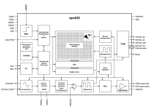 Структура светочувствительного SoC-модуля epc635