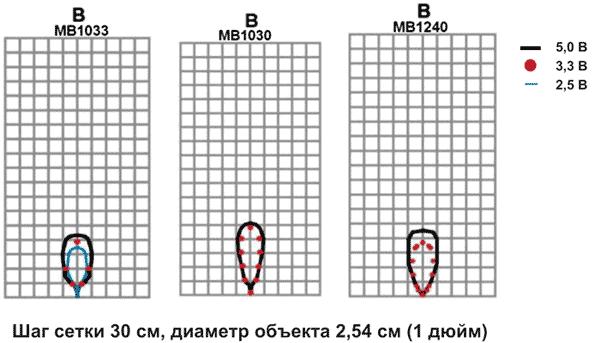 Диаграммы обнаружения объекта типа B (металлический цилиндр диаметром 2.54 см) для ультразвуковых датчиков MB1033, MB1030, MB1240