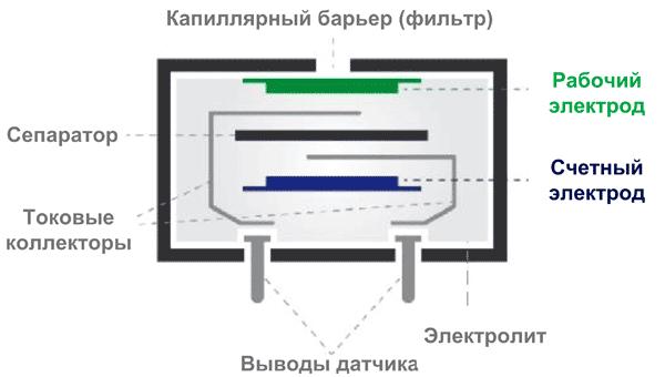 Конструкция типового электрохимического датчика газа