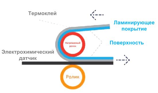Особенности производства датчиков SPEC