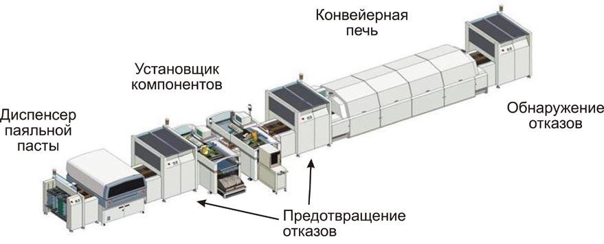 Процесс сборки печатных плат на фабрике PCBWay