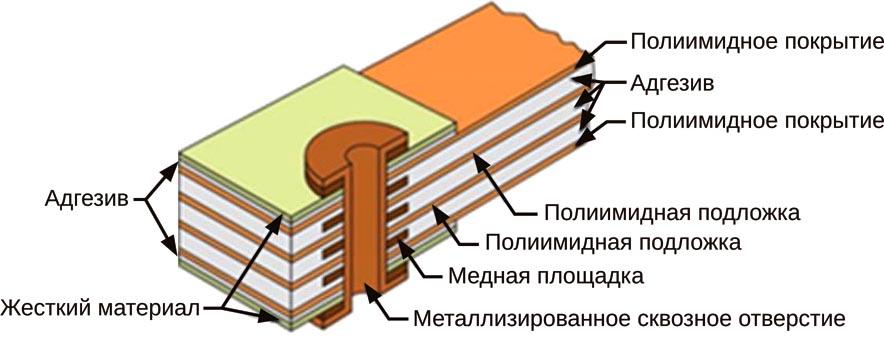 Применение гибко-жестких печатных плат в электронных продуктах