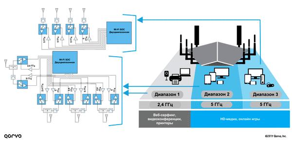 Высокоуровневая архитектура Wi-Fi-приложения (8 антенн 4×4 MU-MIMO, формирование потока)