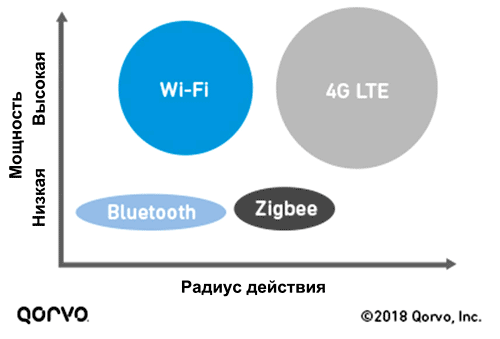 Особенности создания Wi-Fi-устройств. Часть 2: решение проблем с помехами с помощью BAW-фильтров
