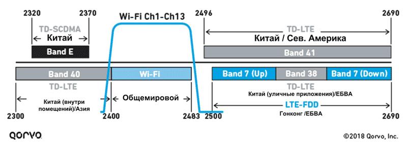 Взаимное влияние LTE и Wi-Fi может возникнуть как на нижней, так и на верхней границе диапазона 2.4 ГГц