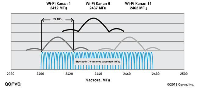Bluetooth и Wi-Fi делят один частотный диапазон