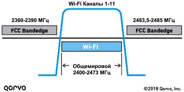 Диапазон, используемый Wi-Fi, не вполне соответствует требованиям FCC