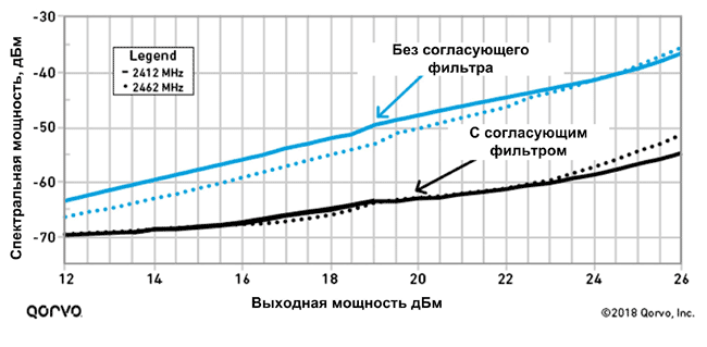 Сравнение мощности сигналов с использованием BAW-фильтров и без них