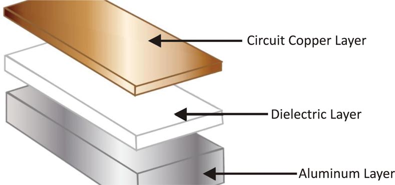 The Impact of AL Surface Treatment on the Peel Strength between Rigid-Flex PCB