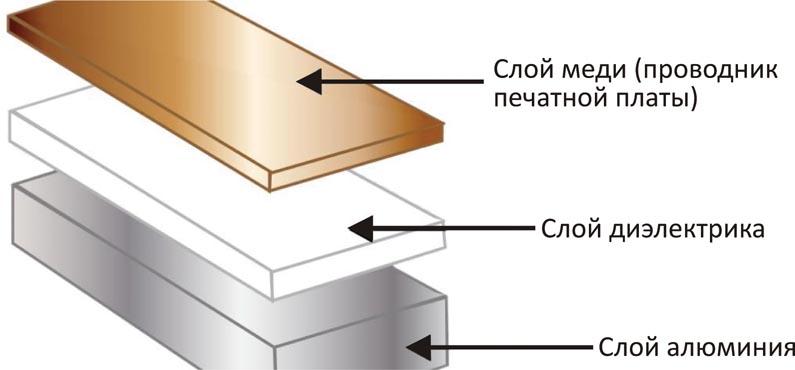 Влияние обработки поверхности алюминия на прочность на отрыв гибко-жесткой печатной платы
