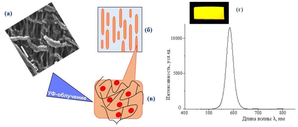 Новый «умный» материал из полиэтилена и наночастиц