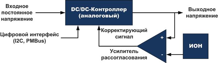Аналоговый преобразователь напряжения с улучшенной структурой использует обычную аналоговую цепь обратной связи, но позволяет осуществлять дистанционную настройку некоторых параметров с помощью цифровых интерфейсов PMBus, I2C, SPI и других