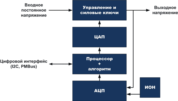 Программируемый преобразователь напряжения с полностью цифровым управлением выполняет оцифровку ключевых параметров, а получаемые значения используются процессором для управления и реализации сложных алгоритмов и динамической корректировки параметров схемы в процессе работы