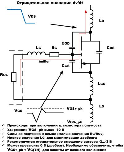 Для анализа и решения проблем, возникающих в процессе выключения, необходима подробная модель GaN-транзистора: отрицательное dV/dt