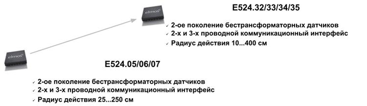 Эволюция бестрансформаторных датчиков от Elmos Semiconductor