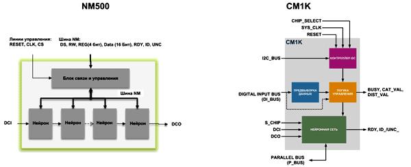 Структура нейропроцессоров CM1K и NM500 оказывается достаточно простой