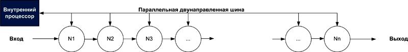 Упрощенная структура NM500