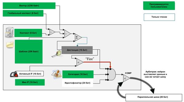 Процесс распознавания в нейроне NM500