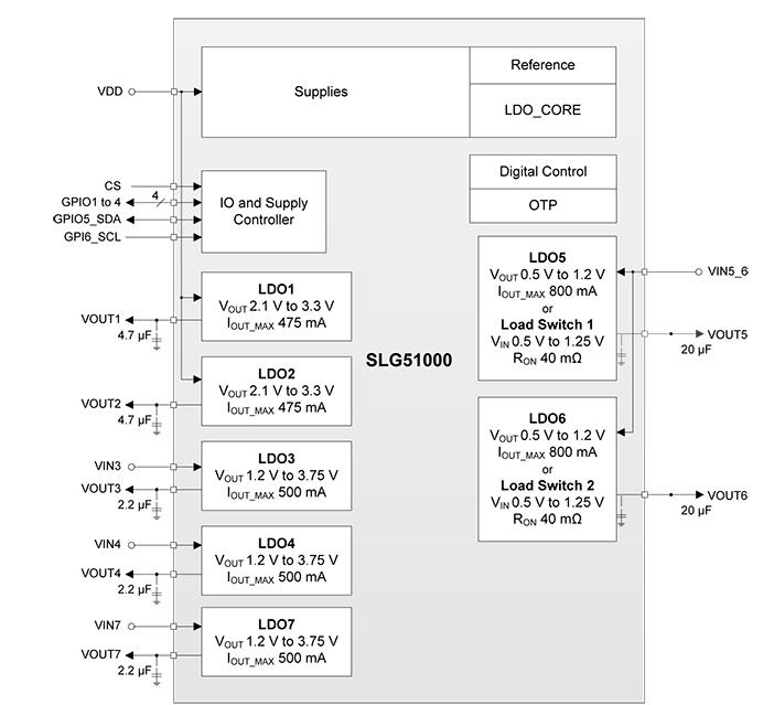 SLG51000 Datasheet